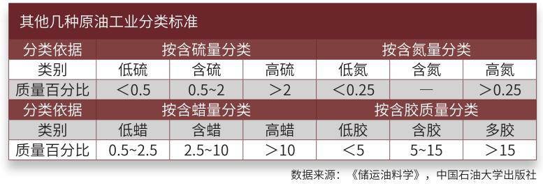其他几种原油工业分类标准.png