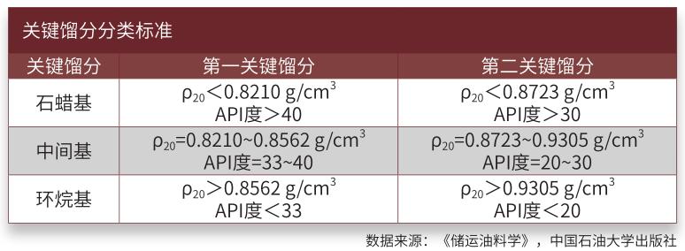 关键馏分分类标准.png